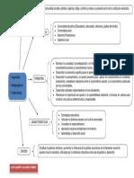 Mapa Sinoptico Proyectos Pedagogicos Productivos