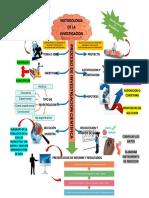 Mapa Mental Proceso