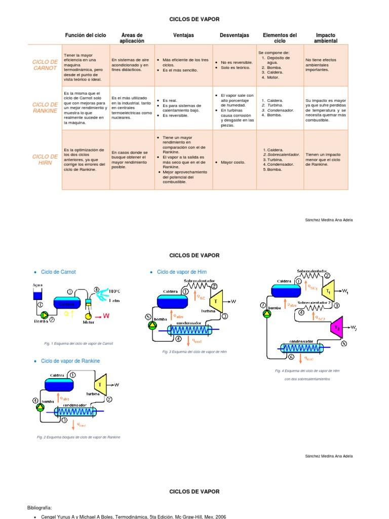 Cuadro Comparativo de los tipos de ciclos de vapor..