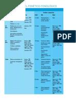 Desarrollo Nivel Fonético-fonológico
