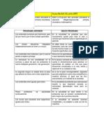 Cuadro Comparativo Del Plan 2011 y 2017