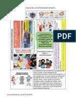 Importancia de La Participación Infantil