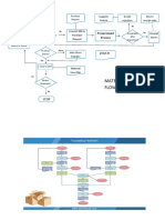 Productions and Operations Management - Flowchart