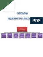 Carta Organisasi Aset