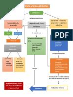 Mapa Conceptual de Legislacion Ambiental