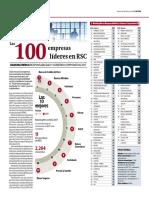Las 100 Empresas Lideres en RSC- Ranking Merco