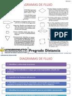 Gpr - Material Clase - Especial 1 - Diagramas de Flujo y Diagramas de Proceso
