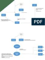 Mapa Modelo