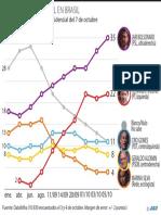 Carrera electoral en Brasil