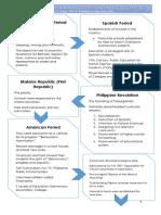 evolution philippine curriculum