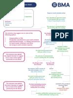 Work Schedule Review Flow Chart