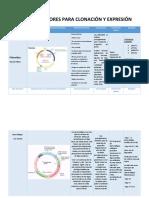Tipos de Vectores de Clonación y Expresión