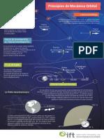 Principio s de Mecanic a Orbital Acc