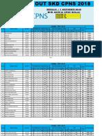 HASIL-TRY-OUT-SKD-CPNS-BINJAI-SERI-SOAL-05-7-OKTOBER-2018.pdf