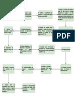 Diagrama Procedimiento