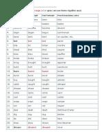 List-of-irregular-verbs-1 (4).pdf