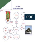 Profil Provinsi Kalimantan Tengah
