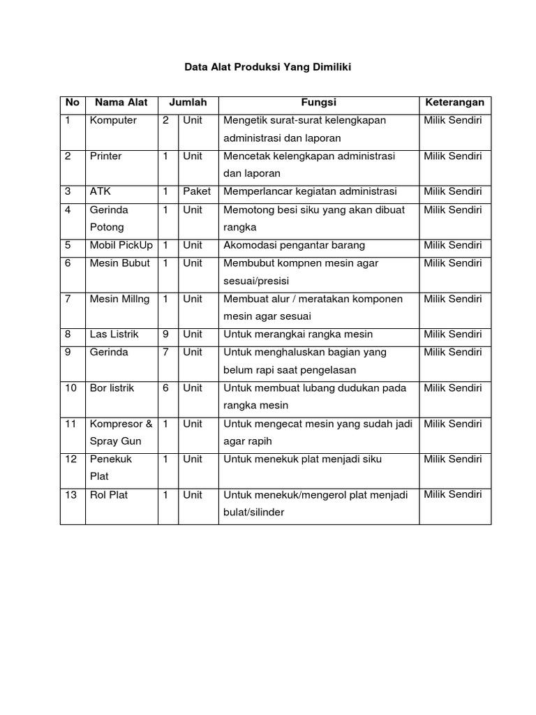 Lampiran Bag 3 Alat Dan Mesin Produksi