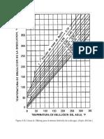 Grafica de Durhing Para Hidroxido de Na