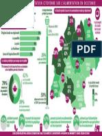 Résultats de la consultation citoyenne sur l'alimentation en Occitanie