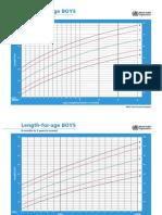 WHO Growth Chart Z-Score Boys.pdf