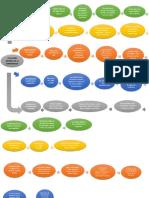 Mapa Mental Historia de la contabilidad