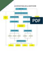 Organigrama Estructural de La Institución