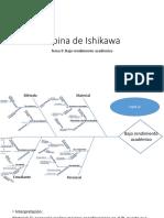 Espina de Ishikawa-Bajo Rendimiento Academico