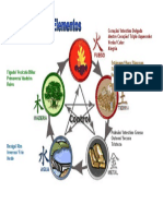 Ciclo dos 5 elementos.doc
