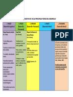 COMPARACIÓN DE LAS PRINCIPALES TEORIAS DEL DESARROLLO.pdf