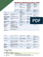 1.2. Heart Failure Therapy Summary.docx