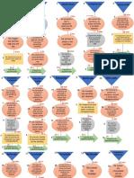 Diagrama de Flujo de Operaciones de La Producción de Chocolate.