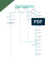 Diagrama de Operaciones de Proceso Para La Confección de Un Par de Calzados