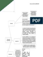 Mapa Conceptual Teorías Del Aprendizaje