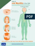 Afm Symptoms Infographic