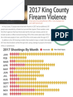 2017 King County Firearm Violence