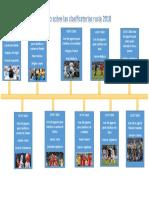 Linea Del Tiempo partidos de clasificatorias al mundial Rusia 2018
