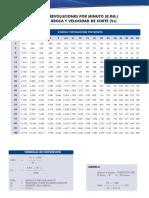 Tabla_RPM_brocas_BM.pdf