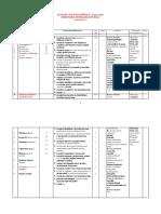 Planificare Stiințe Ale Naturii Clasa 3 Aramis