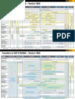 Transition to S4HANA Roadmap Version 18Q3
