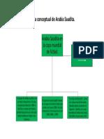 Mapa Conceptual de Arabia Saudita Estefaniapaterninagomez10