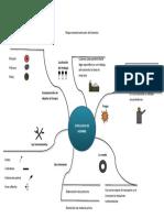 Mapa mental evolucion del hombre Andres Felipe Bedoya Quirama 10