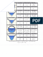 Formulas Geometria de Canales.pdf