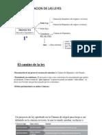 PROCESO DE FORMACION DE LAS LEYES.pptx