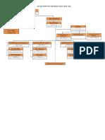 Bagan Struktur BPBD 2017