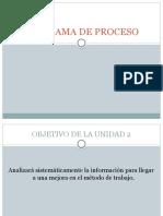 Unidad 2. Diagrama de Proceso