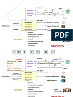 F01 Procesos