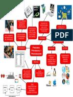 MAPA MENTAL (PROGRAMA, PROCESO Y PROCESADOR).pdf