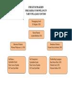 Struktur Prakerin 2017-2018