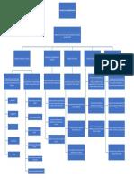 Mapa Conceptual Admin. Dep.